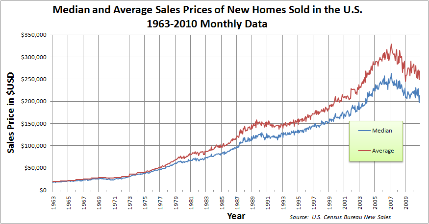Median_and_Average_Sales_Prices_of_New_Homes_Sold_in_the_US_1963-2010_Monthly.png